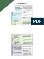 Reflexión Modulo 4
