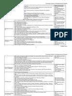 Cronologia HistoriaContemporanea de Espana (1)