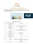 Central Government Announces 98 Smart Cities