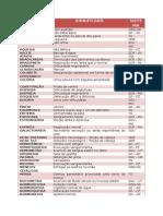 Semiologia - Termos Técnicos Da Anamnese