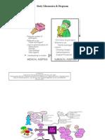 Study Mnemonics & Diagrams