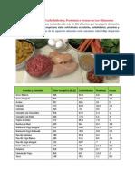 Tabla de Calorías Carbohidratos Proteínas y Grasas en Los Alimentos