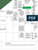 Cuadro Comparativo de Manejadores de Base de Datos
