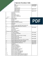 Java Operator Precedence Table