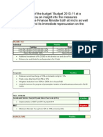 Union Budget 2010-2011