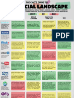CMO's Guide to Social Media