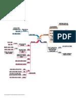Mapa Conceptual de Estadística