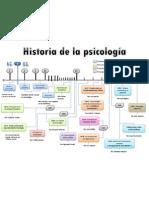 Línea del tiempo de la historia de la psicología