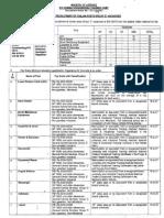 Notification 815 Combat Engineering Training Camp Group C Posts