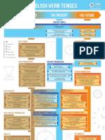 English Verb Tense Printable Poster PDF _2 x A4