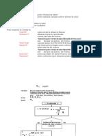 Piloti - Model de calcul