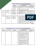 AST G-028 Procedimiento Para La Puesta en Servicio de Una Central Hidroeléctrica