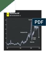 Comportamiento Del Precio del Petroleo Desde 1987