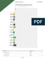 fy14-15 parent involvement survey - district results - all schools - no comments