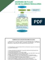 Diagrama de Flujo de Inscripcion Adaptado