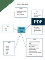 Producto 1 Mapa Mental