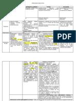 Procesal Civil Colombia, procesos singulares comparación codigo de procedimiento civil y general del proceso