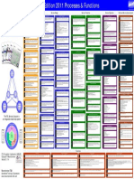 ITIL 2011 Process & Functions Poster