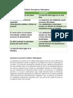 Cuadro Comparativo Catálisis Homogénea y Heterogénea
