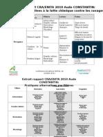 Bilan des pratiques alternatives 2010