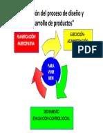 1.- El Proceso de Diseño y Desarrollo
