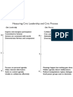 Measuring Civic Leadership and Civic Process