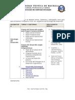 Temas y SubTemas Psicologia del Desarrollo
