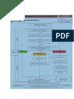 Diagrama de Flujo Analisis de Riesgo
