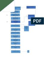 Diagrama de Flujo Por Actividad GRUMA