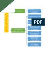 La Importancia Del Énfasis Estratégico de Los Proyectos