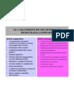 Le Carateristiche Dei Modelli Di Democrazia (Lijphart)