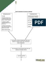 Schematic Diagram of Alcoholic Cirrhosis