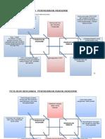 Peta Buih Berganda Pentadbiran Akademik