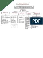 Metodo cientifico (Mapa)