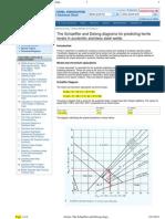 Schaeffler and Delong Diagrams