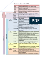 copy of marzano new taxonomy chart with verbs 3 16 121