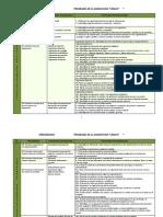 Aprendizajes LOGICA Cosdac Programa 2013
