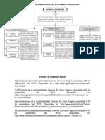 Act. 3 Mapa Conceptual Desarrollo Sustentable Unidad 1