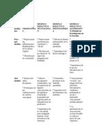 Cuadro de Modelos Didacticos