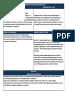 Cuadro Comparativo de Modelos Estrategicos