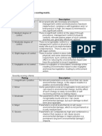 Environmental Aspects Scoring Matrix