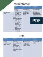 Interaksi Obat Parasetamol Dan CTM