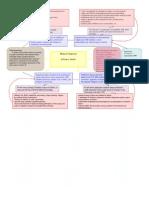 Cerebral Vascular Accident  Concept Map