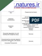 General Pathology Flashcards