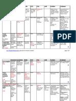 Cardio Pediatrique Tableau v1.0 - TMT