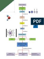 Teoría atomica esquema
