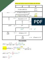 point clé détermination de primitives par lecture inverse du tableau de dérivées