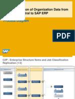 C2P SFEC1210 Process Overview en XX