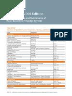 nfpa-25-charts-2008