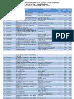Lista celor 100 cele mai plătite locuri de muncă 14.09.15